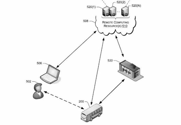 Prinsippskisse av Amazons patenterte system for levering av varer til kunder via offentlig buss. (Illustrasjon: US Patent and Trademark Office)