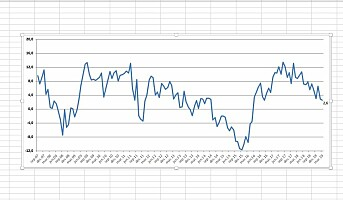 Forbrukertilliten har falt i årets tre første måneder