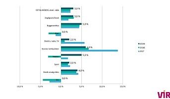 Ujevn veksttakt mellom bransjene i retail