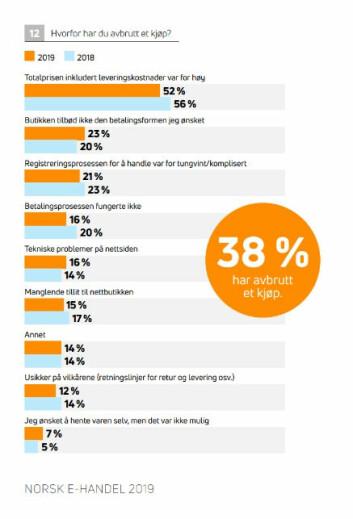 Oversikt over hvorfor forbrukere avbryter et kjøp på nett.