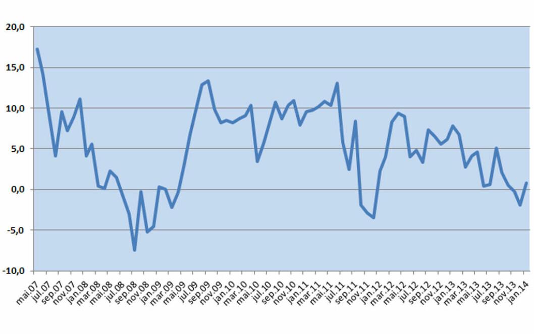 STYRKET TILLIT: Forbrukertilliten har styrket seg siden desember. Grafikk: Opinion
