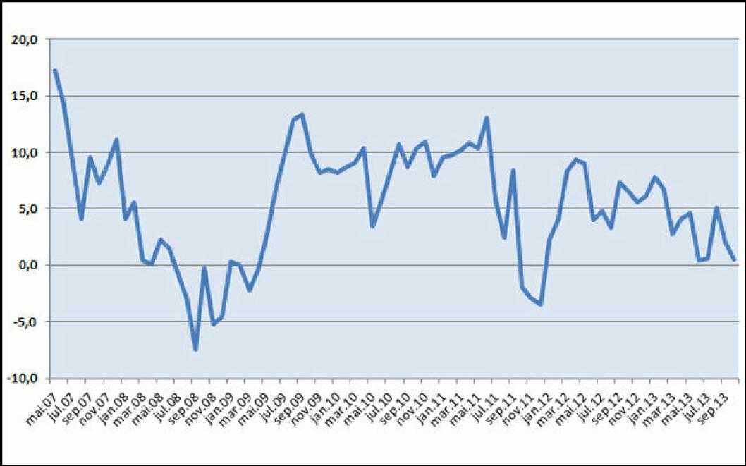 SVAKERE: Forbrukertilliten er blitt svakere utover høsten.