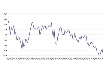 Forbrukertilliten på sitt høyeste nivå siden august 2013