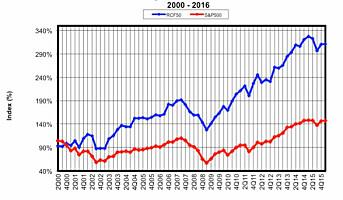 Franchise på børs – en suksesshistorie