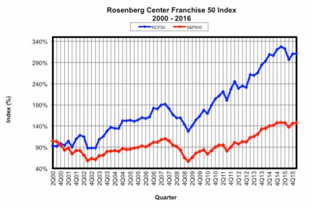Kilde: RCF 50 Index report, 1st Quarter 2016. University of New Hampshire, Rosenberg International Franchise Center.