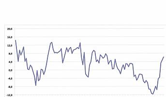 Forbrukertilliten på sitt høyeste nivå siden februar 2013