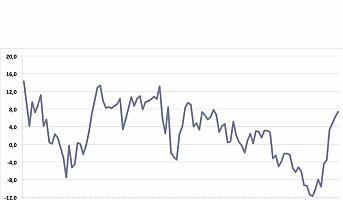 Forbrukertilliten på sitt høyeste nivå siden januar 2013