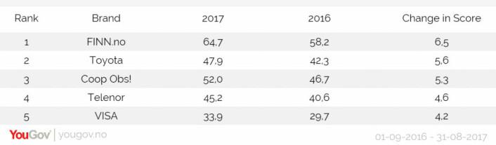 <strong>De fem med størst økning i WOM-scoren blant de unge.</strong> Rangeringen viser merkevarene som har størst økning i WOM-scoren fra 1. september 2016 til 31. august 2017, sammenlignet med samme periode i 2015-2016.