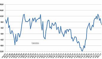 CCI faller til sitt laveste nivå siden mars