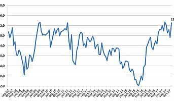 CCI er på sitt høyeste nivå siden august i fjor