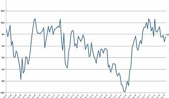 Løft for forbrukertilliten etter markant fall i september