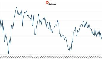 Forbrukertilliten faller svakt i februar