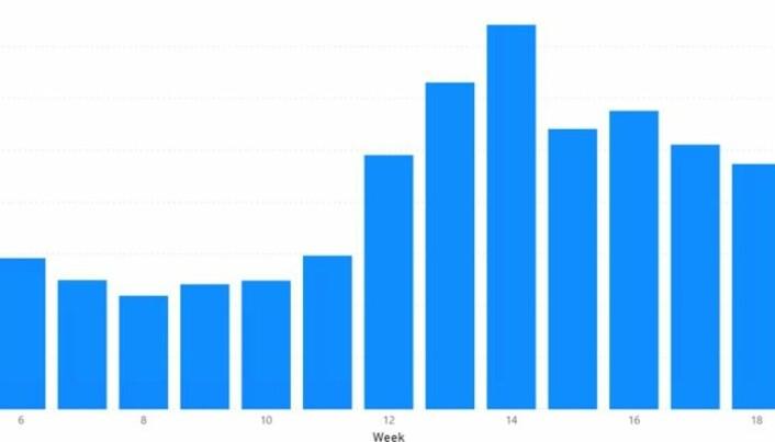 Nettomsetning i kr per uke i år. Uke 12 var uken da nedstegningen var i gang