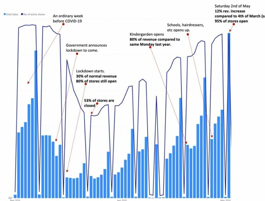 Grafen viser hvilken effekt Covid-19 har hatt på 700 norske retailere. De lyseblå viser totalt salg og de mørkeblå viser antall åpne butikker.
