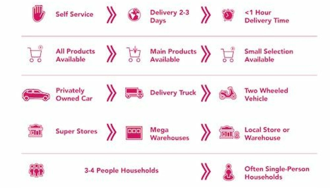 foodora skal rulle ut Q-handel i Norge