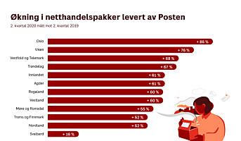 Formidabel netthandelsøkning for Posten