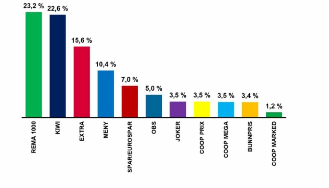 De tre lavpriskjedene dominerer dagligvarebransjen i Norge.
