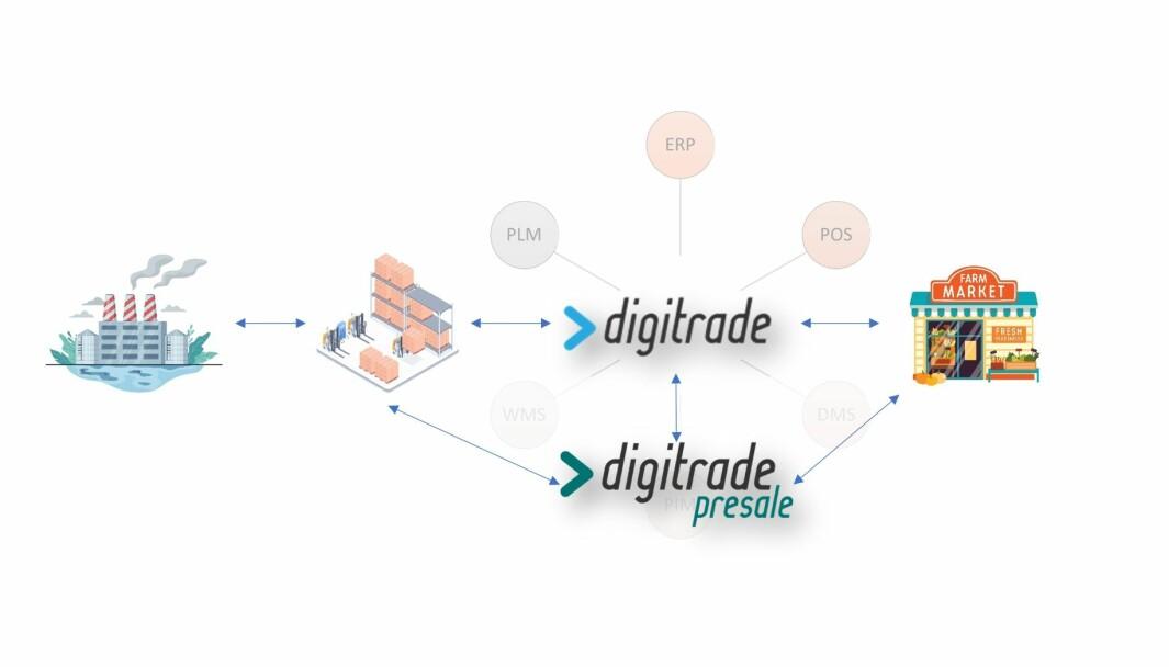 Digitrade er skybasert og har som mål å optimalisere varestrømmen mellom produsenter, kjeder, detaljister helt fram til forbruker.